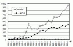 日本のエイズ患者・HIV感染者